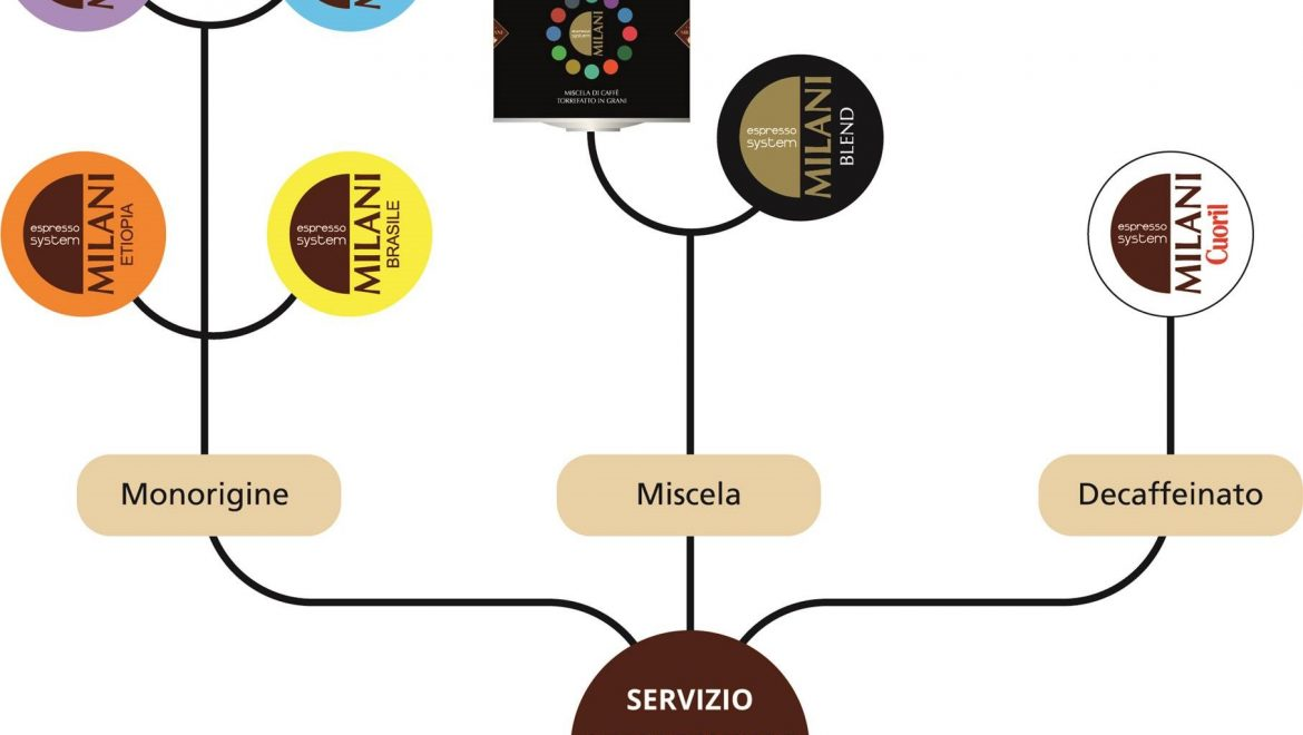 Espresso System Milani, our new proposal tailor-made for HoReCa