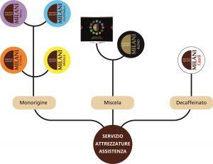 Espresso System Milani: il caffè espresso per l'Horeca