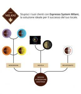 pannello ESPRESSO SYSTEM MILANI