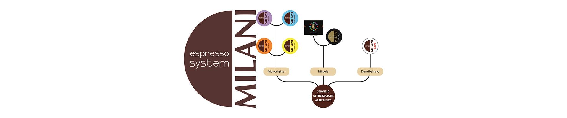 Espresso System Milani
